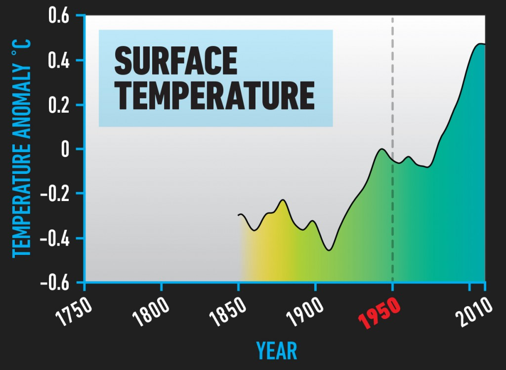 BIO_Surface_Temperature
