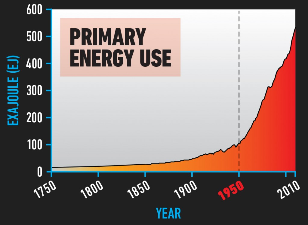 SOCIO_Primary_Energy_Use