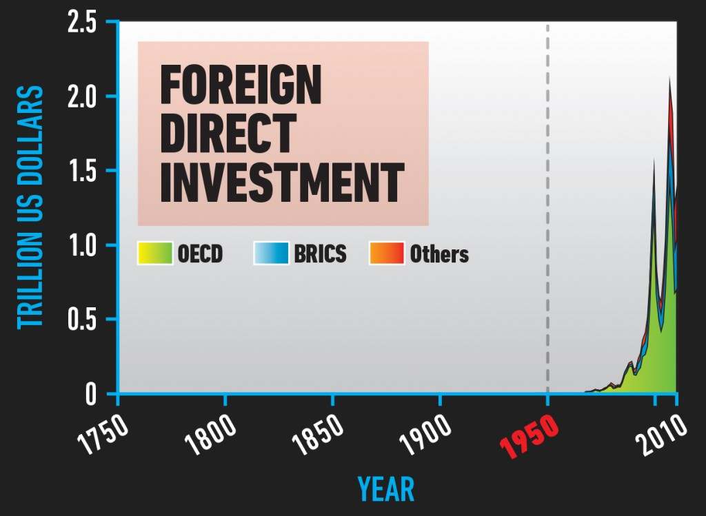 SPLIT_ForeignDirectInvestment