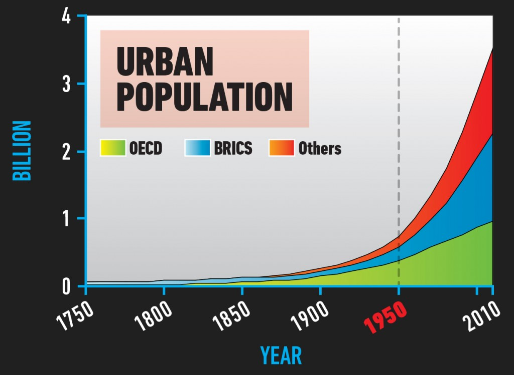 SPLIT_UrbanPopulation