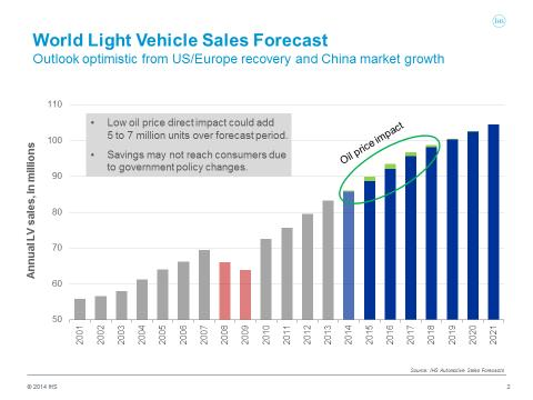 World Auto Sales >> The Impact Of Lower Oil Prices On The Auto Industry World