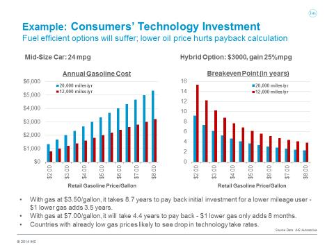 The Prospective Car Er S Investment Calculation Will Be Based On Many Factors But Expected Length Of Ownership Critical
