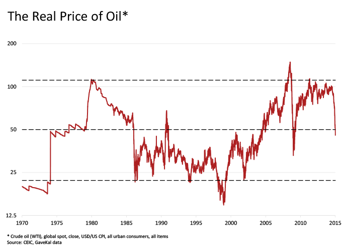 150114-real price of oil PS chart