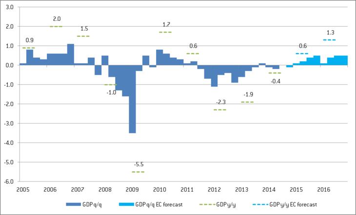 150219-italy GDP bruegel