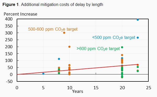 150225-additional climate change mitigation costs vox