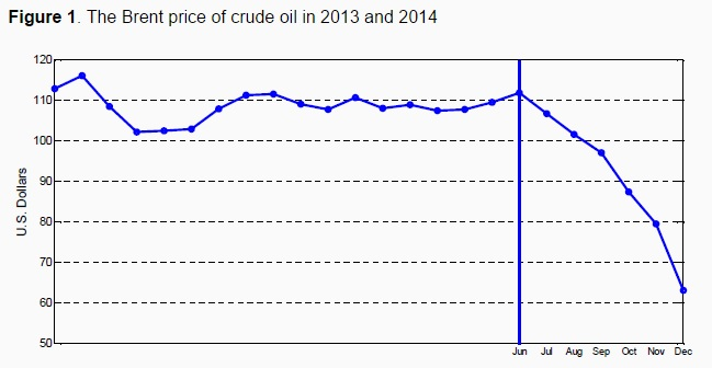 150225-oil price chart vox