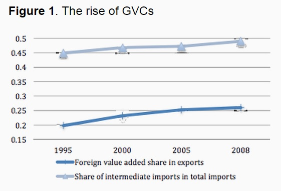 150305-global value chains vox chart
