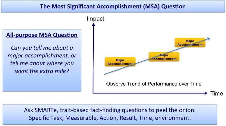 150317-significant achievement question