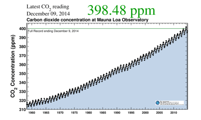 150323-co2 atmosphere conv chart