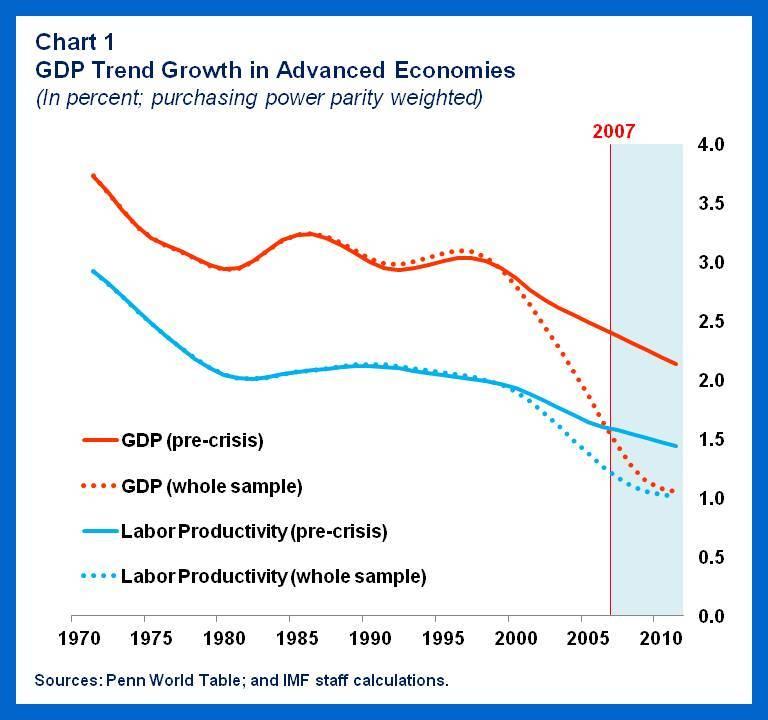150331-advanced economies GDP IMF Chart