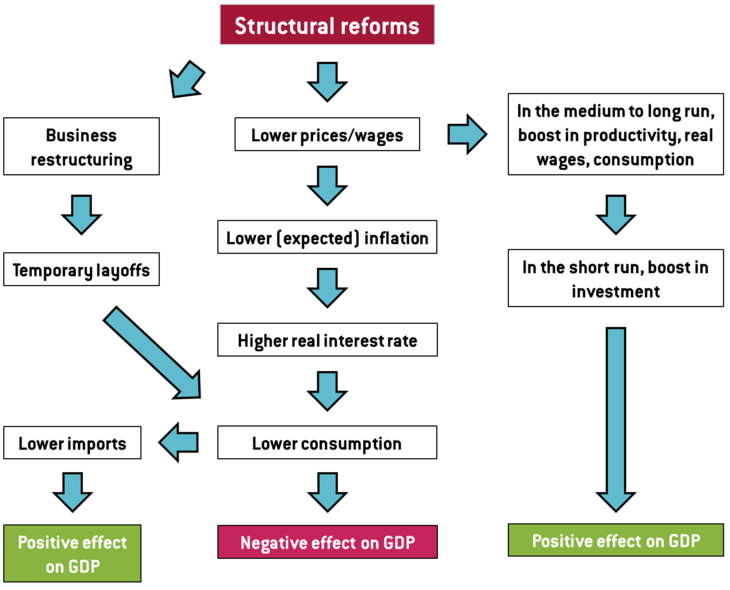 factors of production reforms A market economy is an economic system in which the decisions regarding investment, production, and distribution are guided by the price signals created by the forces of supply and demand the major characteristic of a market economy is the existence of factor markets that play a dominant role in the allocation of capital and the factors of.