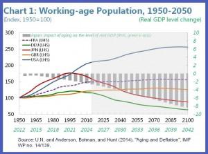 150402-abenomics japan working age IMF chart