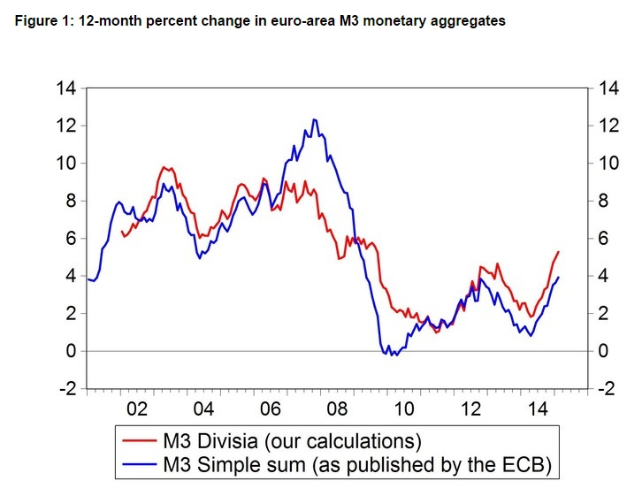 150407-money growth eurozone bruegel chart