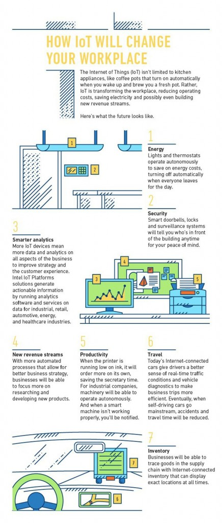 150414-internet of things infographics