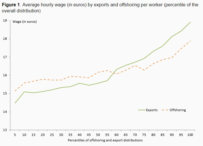 150414-wages and trade voxeu chart