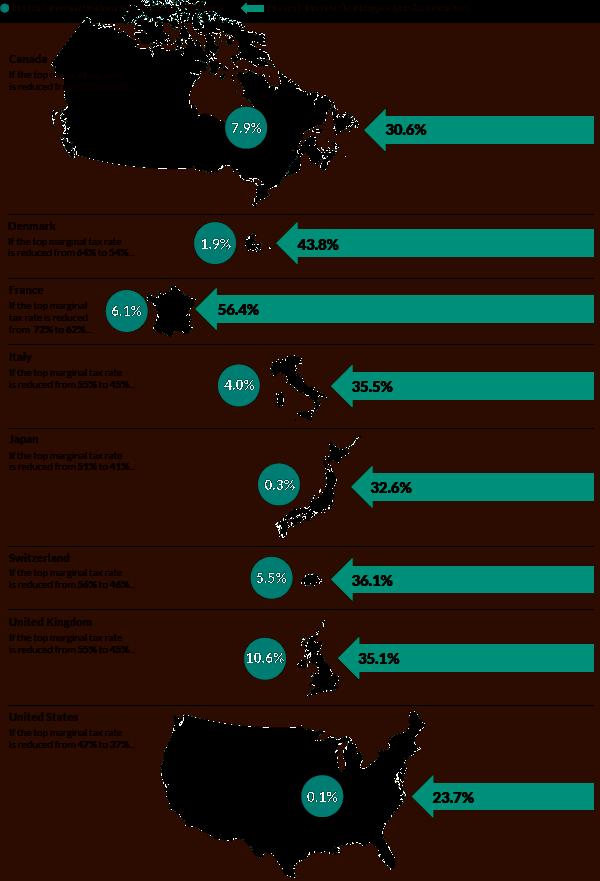 150427-inventors tax cuts voxeu infographic