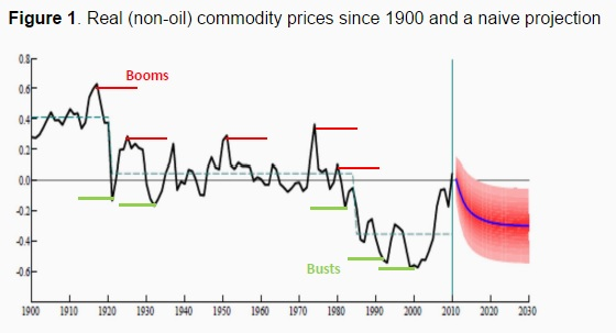 150428-commodity prices voxeu chart