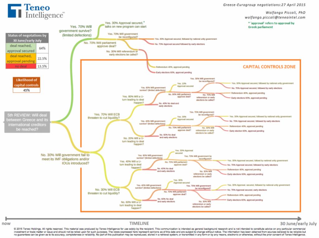 150428-greece options diagram business insider