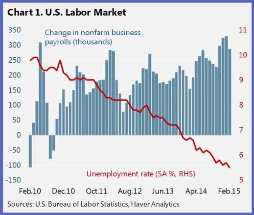 150429-us unemployment chart IMF