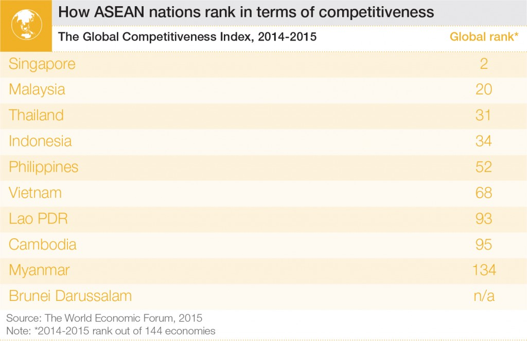 ASEANcompetitiveness