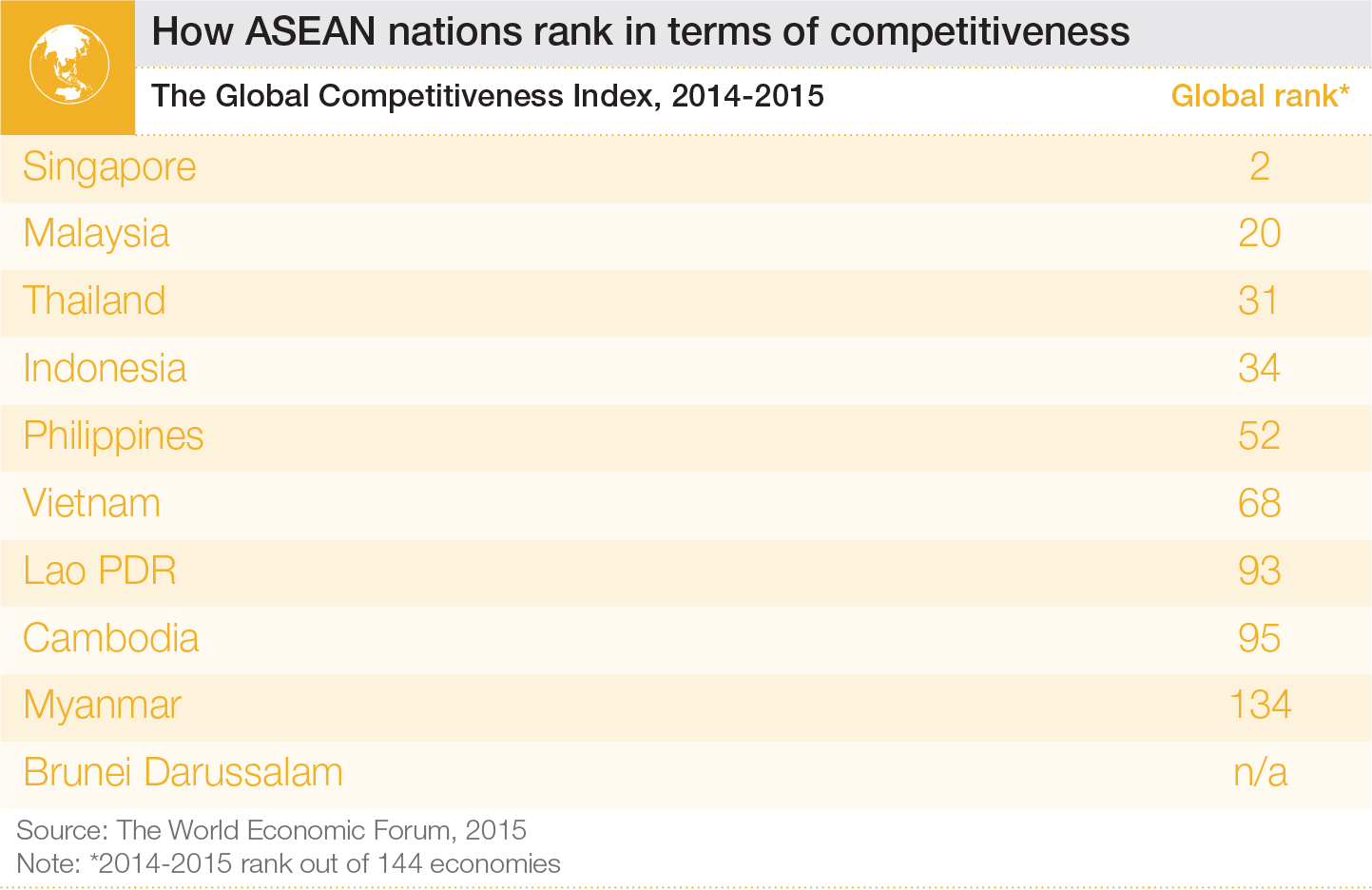 Which ASEAN country is the most competitive? | World