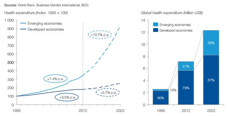 Five Global Health Trends You Just Can T Ignore World Economic Forum