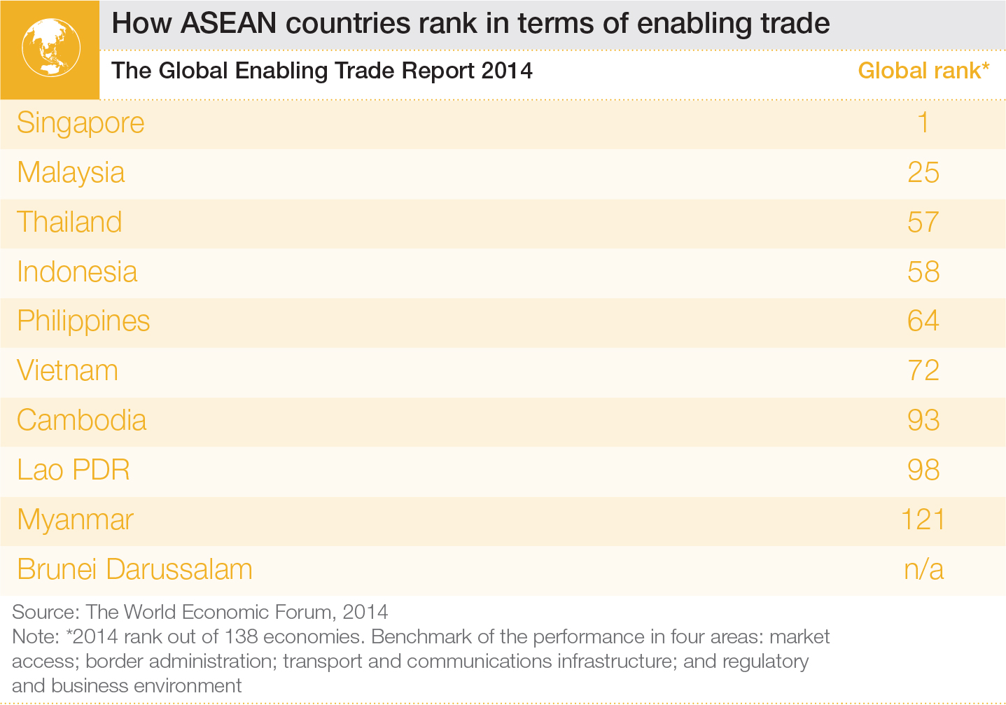 Which ASEAN country is the top trader? | World Economic Forum