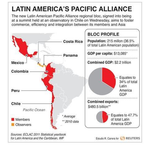 The Latin American Economy In 8 Charts World Economic Forum