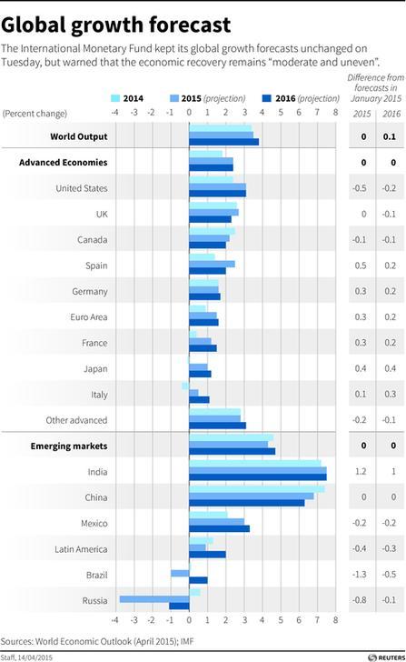 imf world economic outlook april 2017 pdf