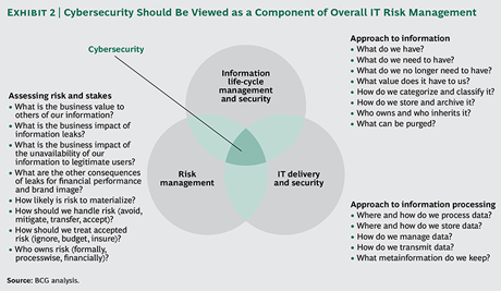 150505-cybersecurity bcg infographic