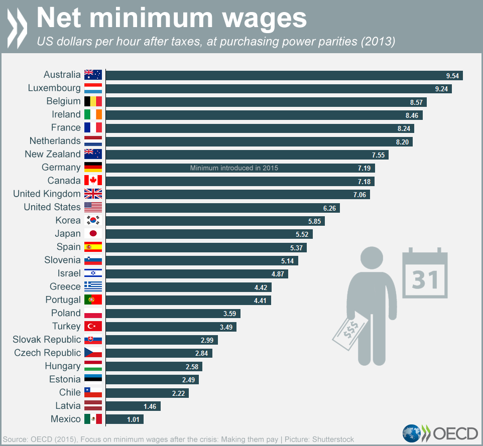 150508-chart-oecd-minimum-wage-big