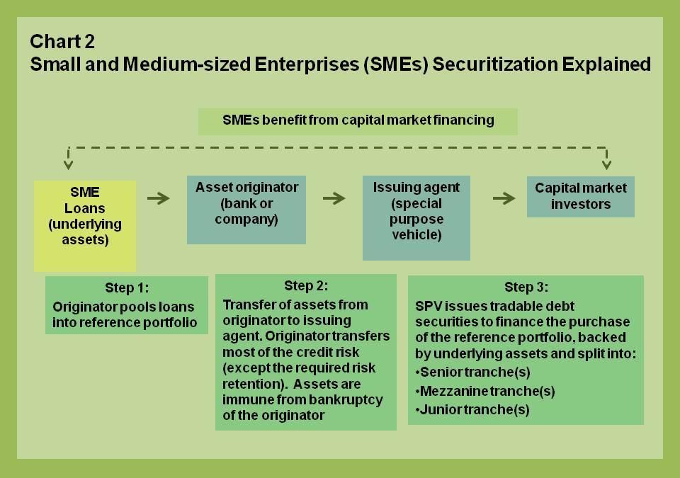 150508-eur-blog-sme-securitization-chart-2 IMF