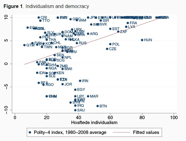 150514-individualism and democracy voxeu chart