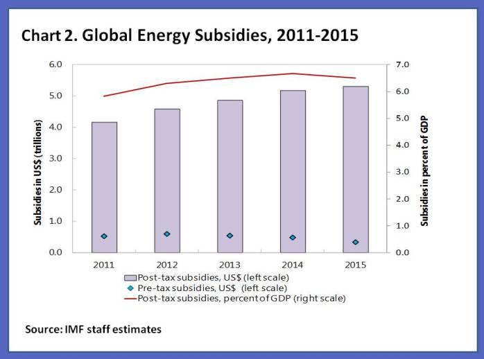 150519-global energy subsidies IMF chart