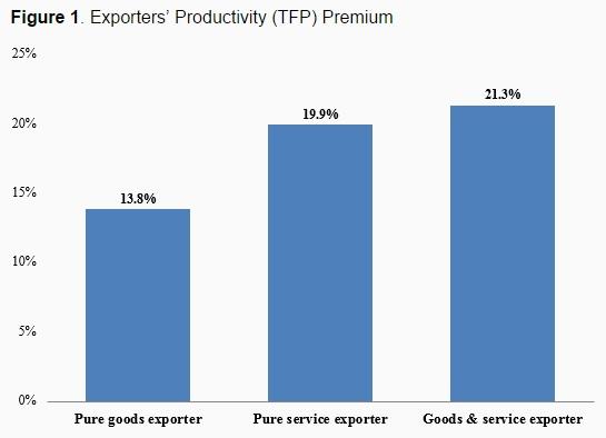 150522-exporting companies productivity voxeu chart