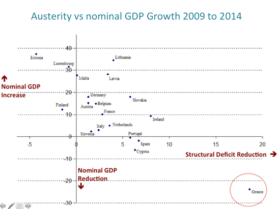 150526-austerity vs GDP growth greece PS chart