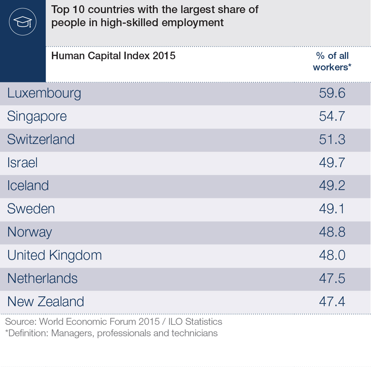 which country comes top for skills and education? | world economic forum