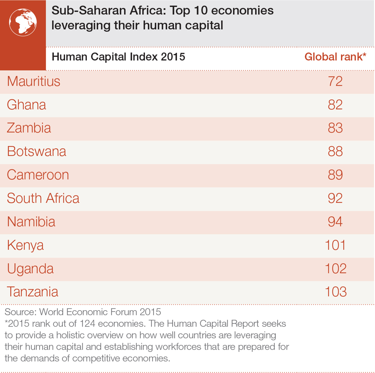 Human_Capital_15_Infographics_AfricaTop10
