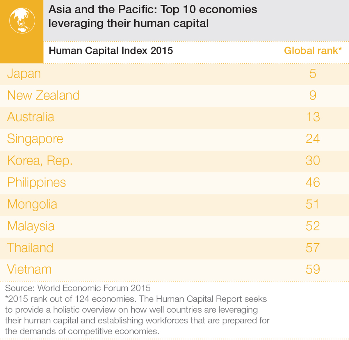 Human_Capital_15_Infographics_AsiaTop10