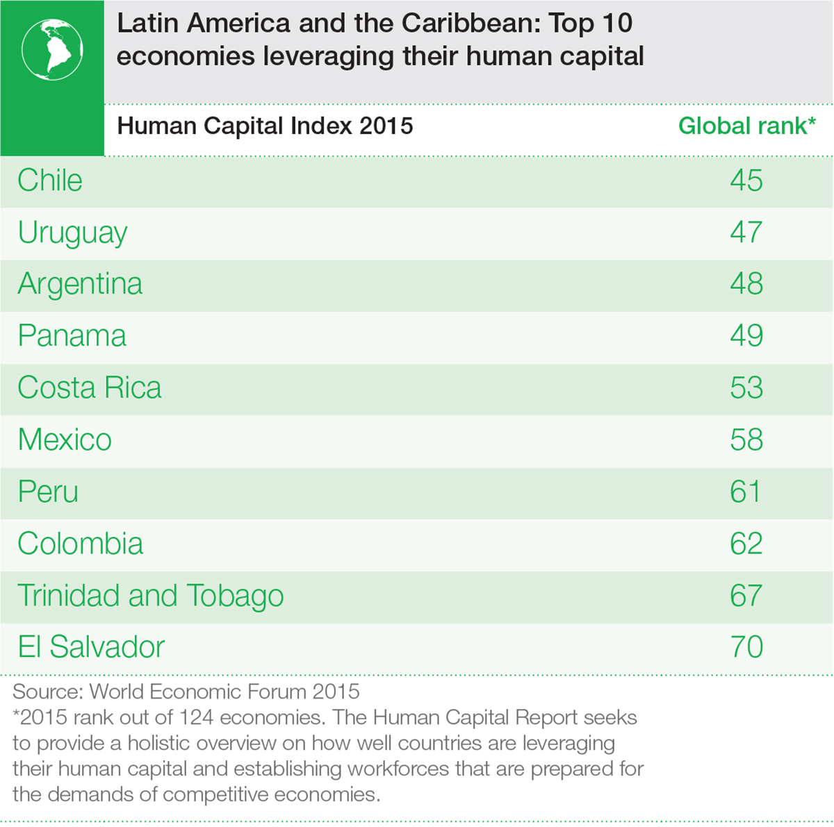 Human_Capital_15_Infographics_LatamTop10