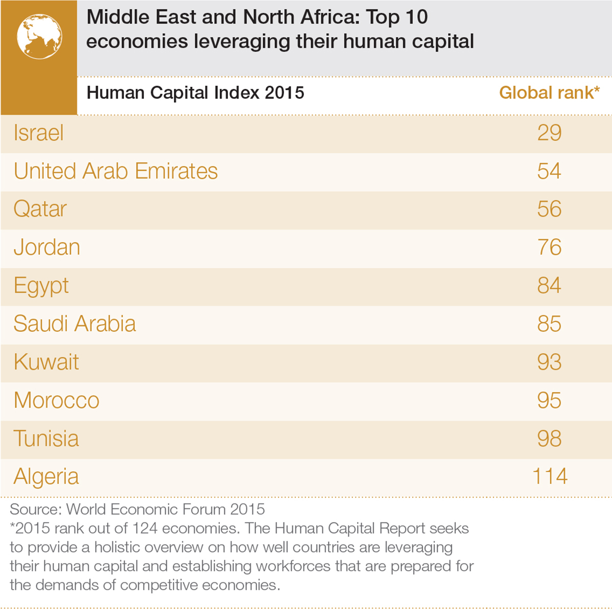 Human_Capital_15_Infographics_MenaTop10