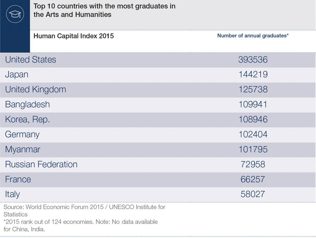 Human_Capital_15_Infographics_arts_humanities (1)