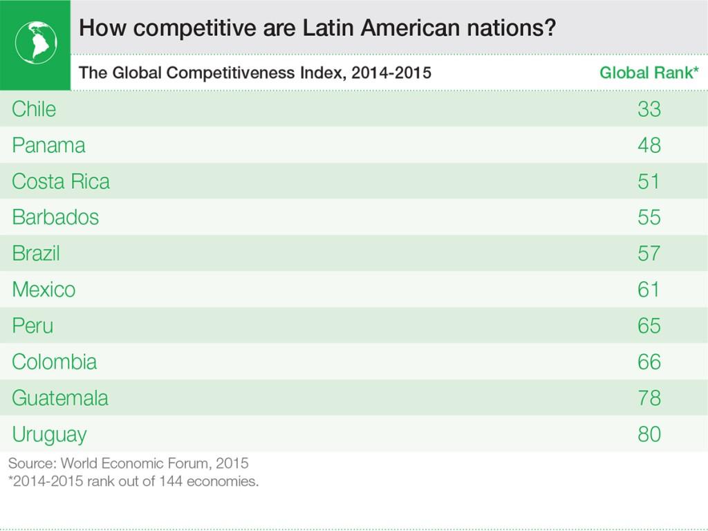 LATAM15_english_competitiveness (1)