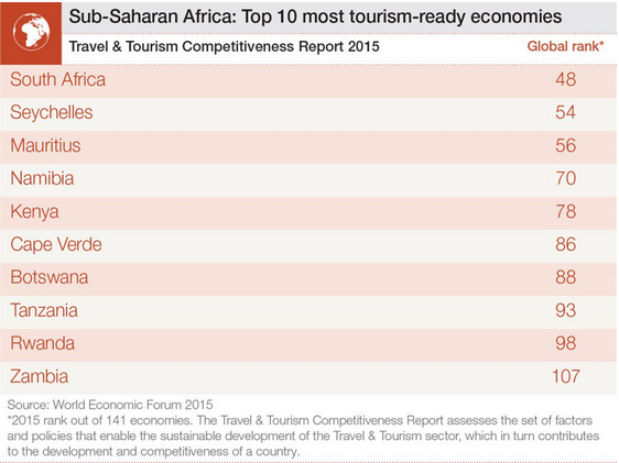 Top Tourismready Countries In Africa World Economic Forum - Top 10 underdeveloped countries