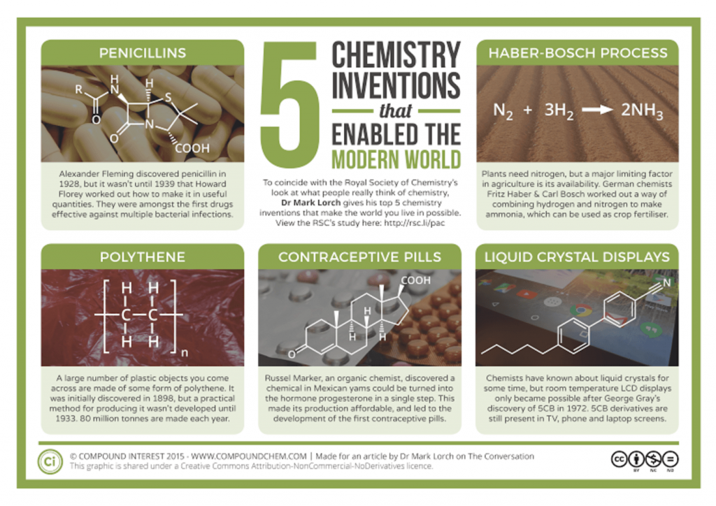 150603-chemistry inventions conv infographic