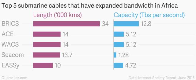 150605-broadband africa quartz chart