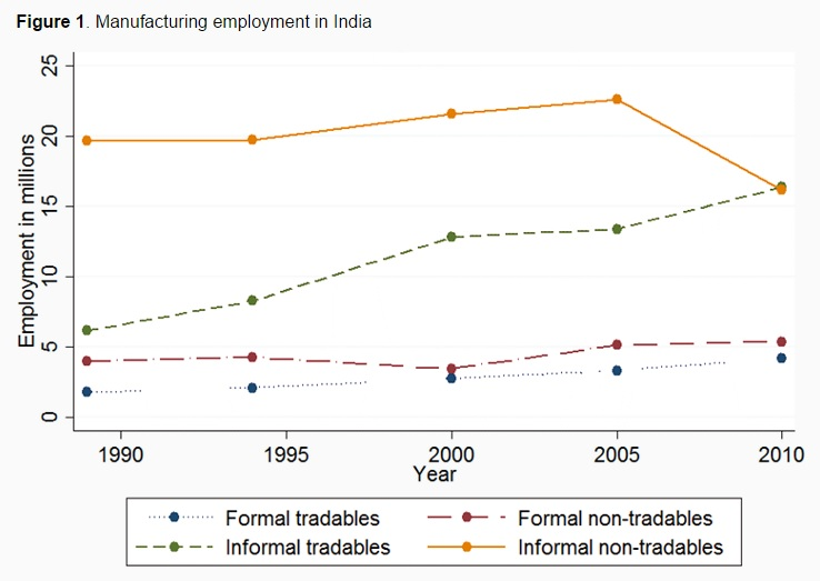 150610-manufacturing employment in india