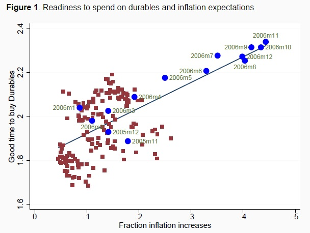 150610-spending vs inflation expectations voxeu chart
