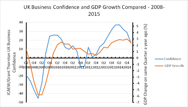 150612-UK business confidence chart