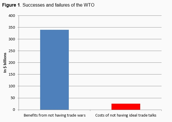 the success of the wto in Trump, oct 25: the wto, world trade organization, was set up for the   explained that the reason for the high success rate by complaining.